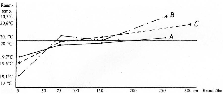 perfecta-heizleisten-gutachten-diagramm Gutachten
