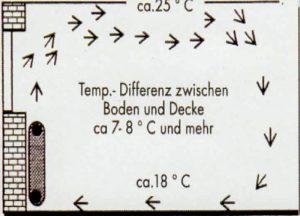 perfecta-heizleisten-strahlungswaerme-skizze-02-300x216 HEIZLEISTEN VON PERFECTA
